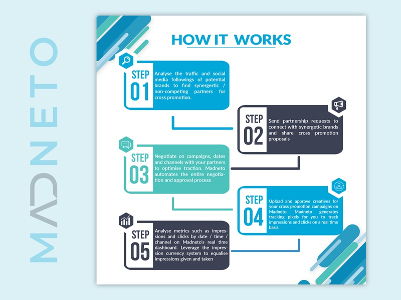 How it Works_Creative broucher illustrator 3fold design ux ui graphic graphicdesign dribble illustration