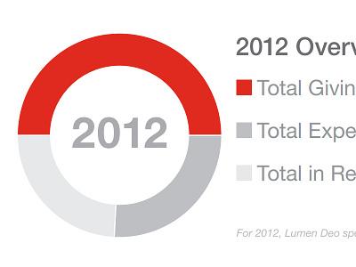 2012 Overview Data chart data pie