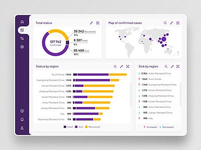 Light Mode Dashboard information coronavirus yellow violet desktop datavisualization data dashboard lightmode lights