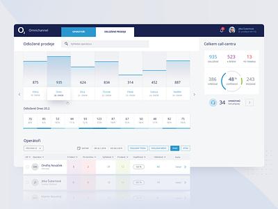 User Interface for Online Service Calculator pie chart calculator platform ux user interface calendar dashboard