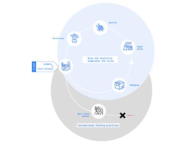 Zuri 2020 trend startup tech space identity design design direction geometric design bigdata geospatial farmers farming textiles amazon farm