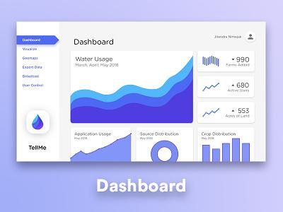 TellMe UI - Dashboard sih smart india hackathon tellme