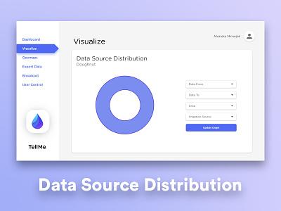 TellMe UI - Visualize : Data Source Distribution sih smart india hackathon tellme