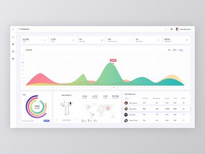 Team Shop. Merchants Dashboard. ui ux dashboard dash design
