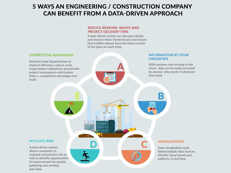 Infographics design illustration infographics design infographics graphicdesign