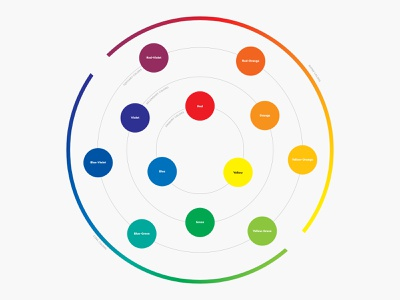Color Theory Poster (wip) infographic colors colorful vector poster color theory color graphic  design