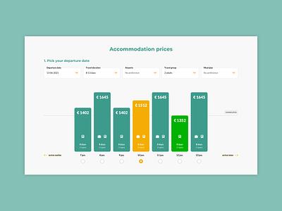 Vakanties.nl lowest price departure price accommodation