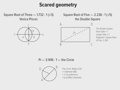 More Scared Geometry