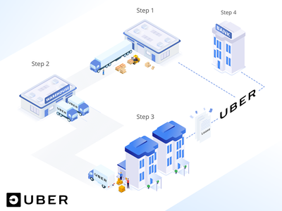 UBER New Concept Infographic webdesign roadmap graphics infographic elements infographic design dailyui design isometric illustration timeline infographics info graphic graphic info infographic uber
