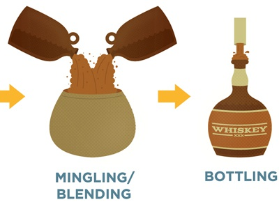 Whiskey Making Process illustration barrel bourbon whiskey