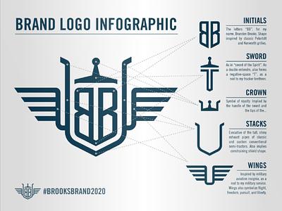 Brand Mark Infographic lettermark flight trucking wings monoline monogram illustration logo infographic