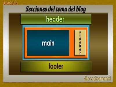Modificar Las Secciones De Una Plantilla De Blogger