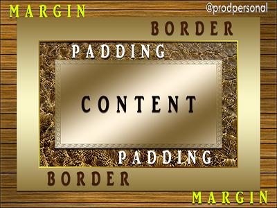 Margin Padding Border