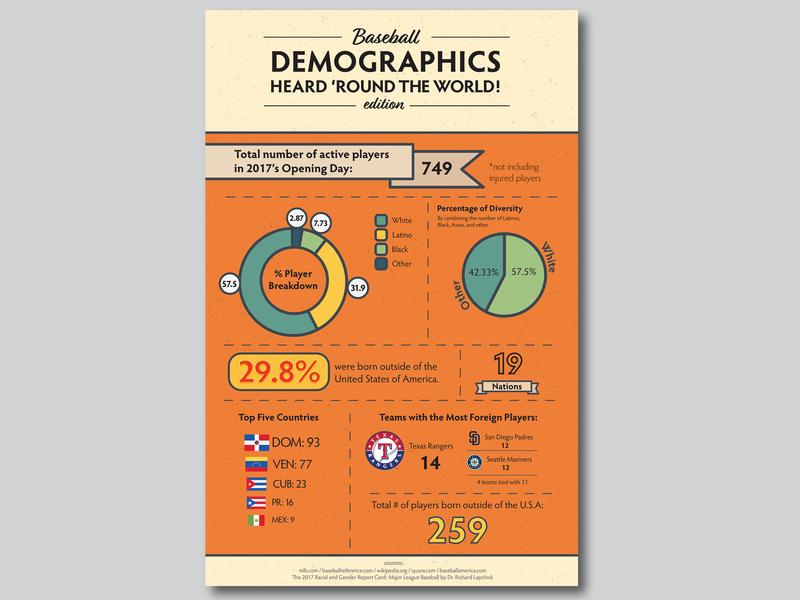 Baseball Demographics ai poster vector illustrator demographics infographic mlb baseball