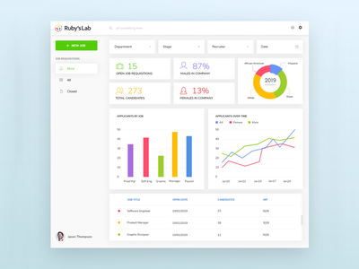 Dashboard Design dashboard design clean dashboard uiux webdesign web minimal app design ui ux