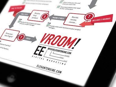 ElegantEngine.com Project Process Infographic