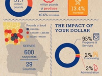 Atlanta Community Food Bank Infographic