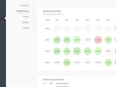 Financial Dashboard View - Heat Map visualization data investor finance dashboard stocks monthly calendar table chart heat map circles