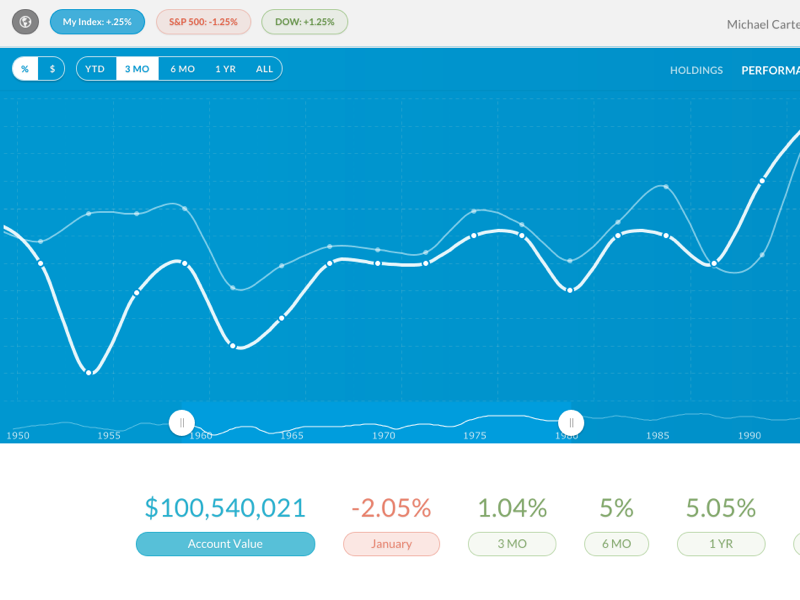 AmCharts Graph by Adam Tirella on Dribbble