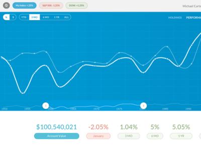 AmCharts Graph finance visualization amcharts data time period toggle graph performance stock chart blue amchart