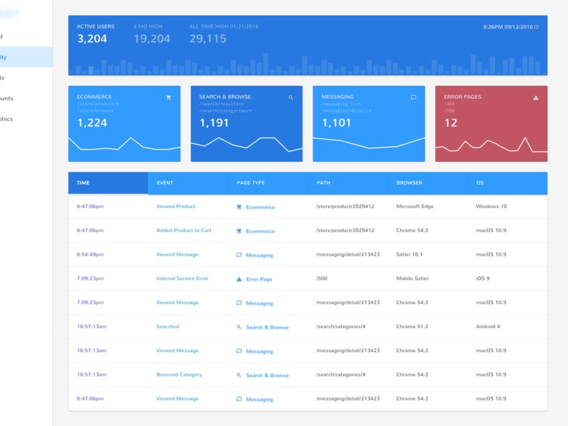 User Data Dashboard dashboard tracking visitors usage table charting chart analytics visualization data user