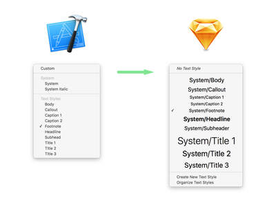 Download: iOS UI Font Text Styles in Sketch template xcode ios san francisco text styles font sketch