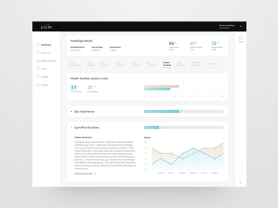 The Know - Hotel Report booking review guest hotel graphs data dashboard report ui ux