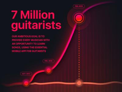 Line chart infographic dark night theme graphic design ux ui app goal ultimate guitar visualization data chart