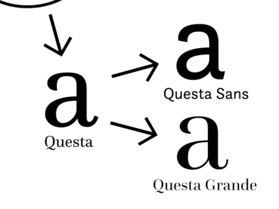 The Questa Project