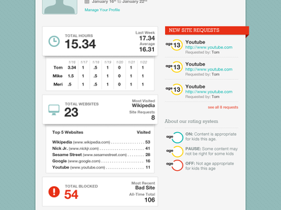 Overview Email ui stats interface email overview dashboard