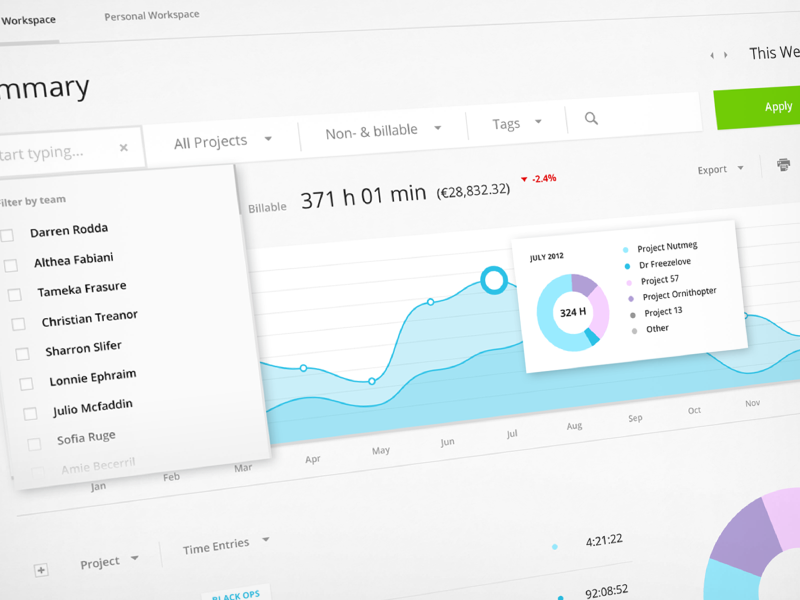 Toggl Reports webapp toggl reports graph spline clean minimal time-tracking dropdown filter flat stats statistics overview time legend summary ui interface web