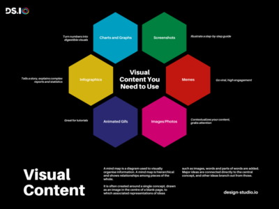 Elements of Visual Content by Design Studio branding mind map charts gif visualization images screenshots graph meme infographic visual content visual design graphic design