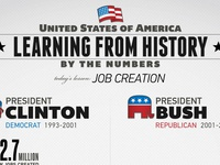"""Learning From History"" informational graphic series"