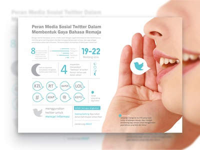 Infographic Teenager & Twitter