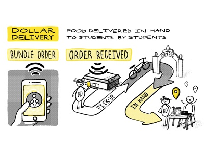 """""""Dollar Delivery"""" Concept Page location pin delivery app food app photoshop digital painting food delivery delivery service digital paint cintiq design illustration concept art"""