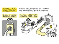 """""""Dollar Delivery"""" Concept Page"""