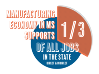 Manufacturing in Mississippi Graphic