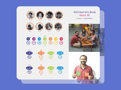 Anthropometric Study information design