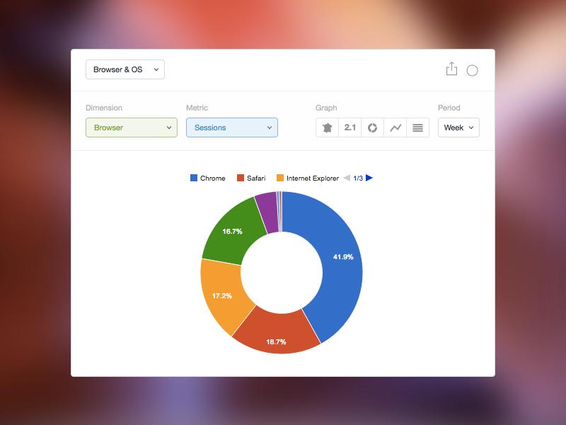 Analytics Explorer by Benjamin David on Dribbble
