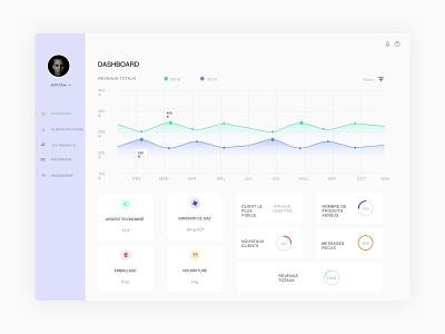 Daily UI #018 - Analytics Chart charts analytics 017 design dailyuichallenge dailyui ux ui sketch challenge