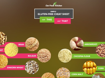 Glutenfree Cheatsheet fresh food recipe gluten free health infograph chart