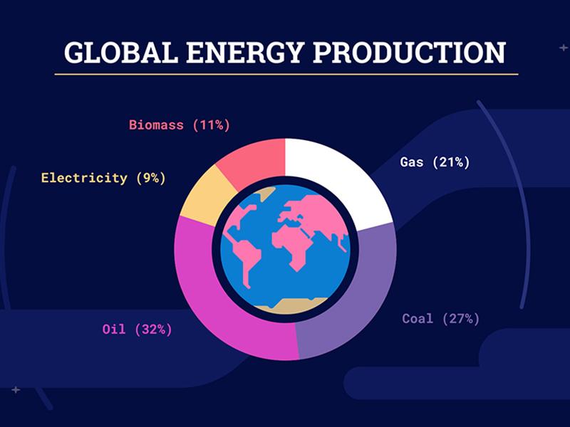 2016 Global Energy Production