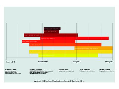 Infographic: Exhibition Timelines