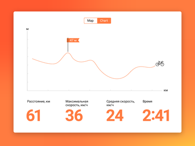 018 Daily Ui Analytics Chart graph bike chart dailyui