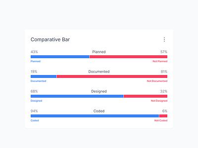 Comparative Bar Visualization percent chart percentage bar chart column bar compare comparative chart graph dashboard ui innovatemap indianapolis indiana