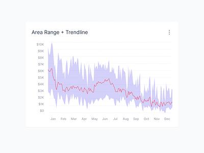 Area Range with  Trendline line rangeline graphing statistics stat stats trendline trend range area chart graph dashboard ui innovatemap indianapolis indiana