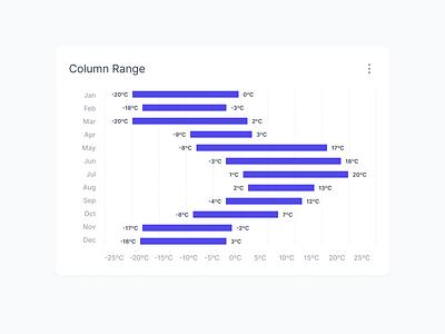 Column Range column chart columns statistics stat stats charting temperature control bar range range chart temperature range bar column chart graph dashboard ui innovatemap indianapolis indiana