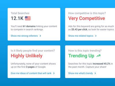 Keyword Insights Cards trending marketing seo search insight card recommendations insights stats dashboard ui innovatemap indianapolis indiana