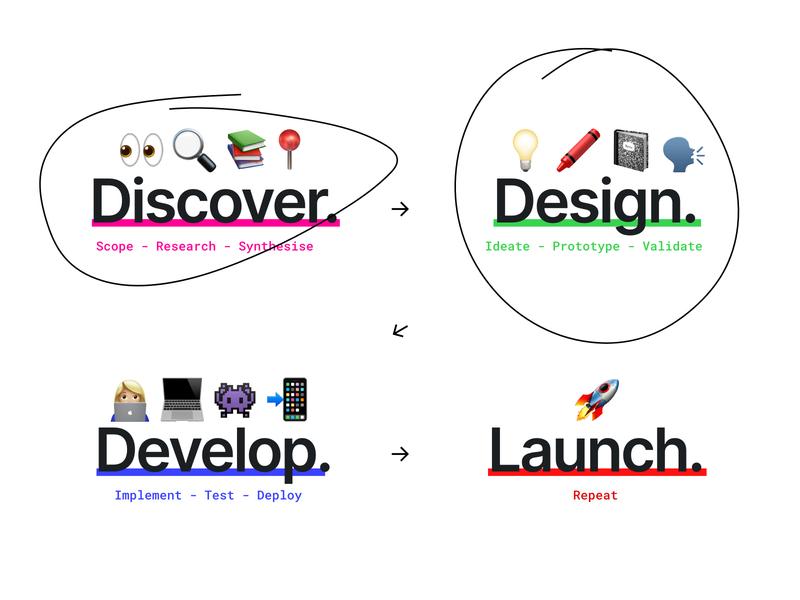 What is your favourite part? design process emojis digital product design