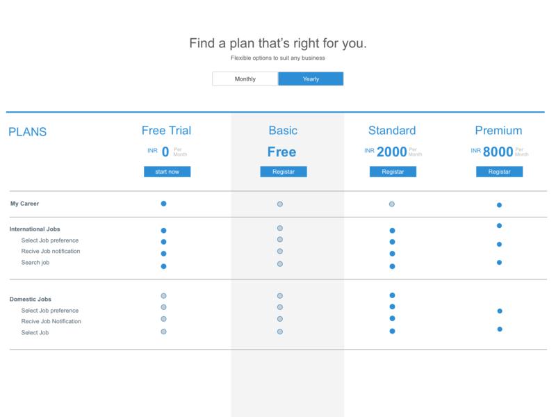 Membership Plan design membership user plan